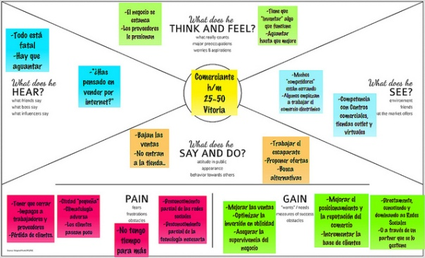 el empathy map